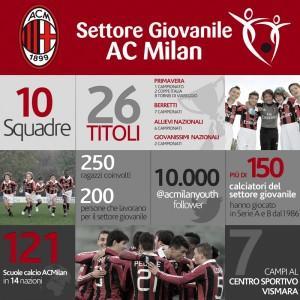 Milan settore giovanile